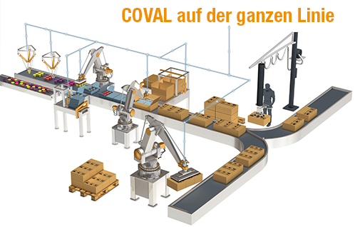COVAL Solutions for vacuum handling - Products – Wrapping - Packaging